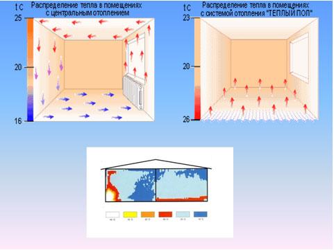 Отличия напольного отопления от радиаторного